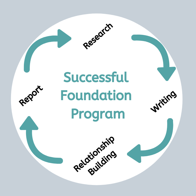 successful foundation strategy